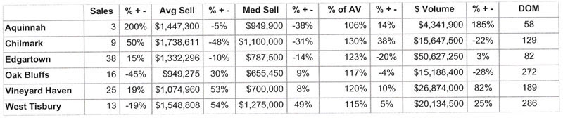 Q3 2017 Martha's Vineyard Real Estate Sales Summary