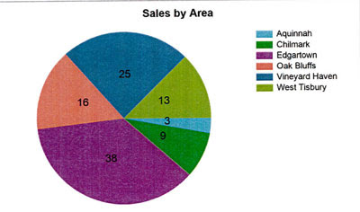 Q3 2017 Martha's Vineyard Real Estate Number of Sales by Area