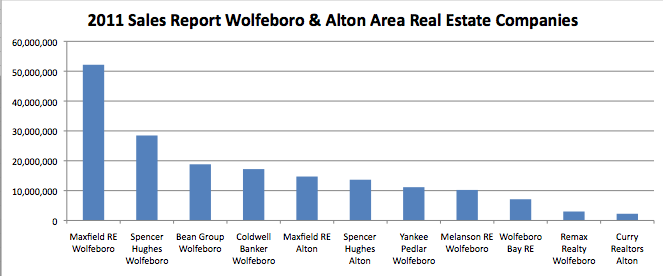 2011 Sales Report Wolfeboro & Alton Area Real Estate Companies