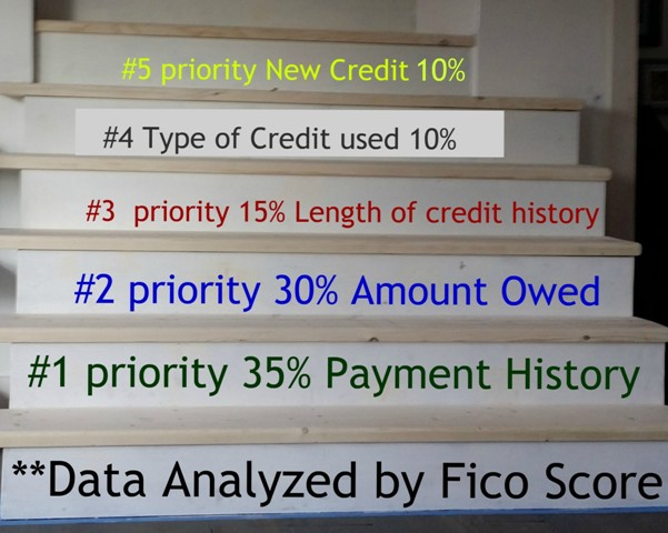 Steps to Improve Your Credit