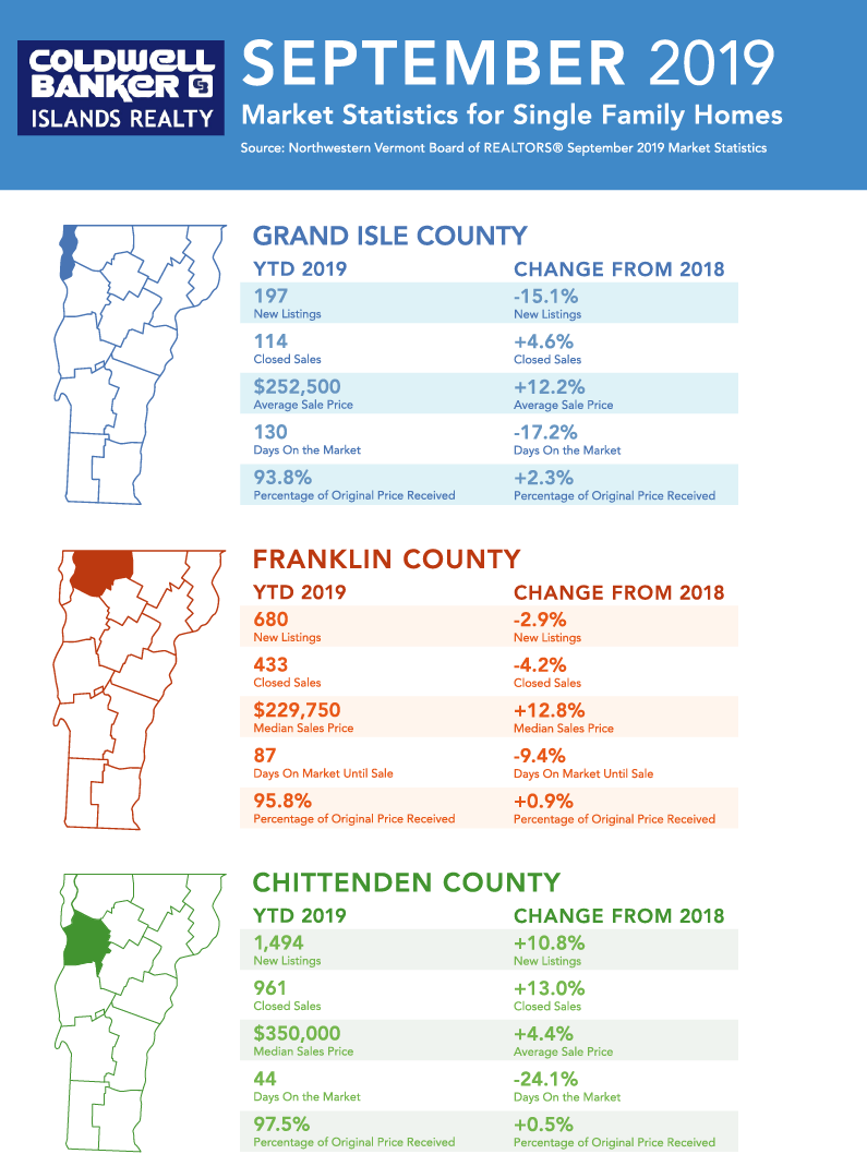 Northwestern Vermont Market Update September 2019