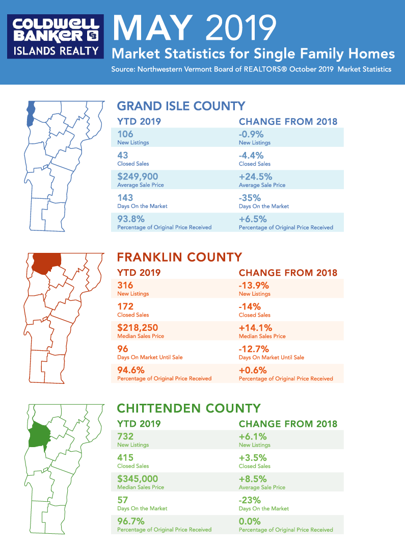 Vermont Real Estate Market Update May 2019