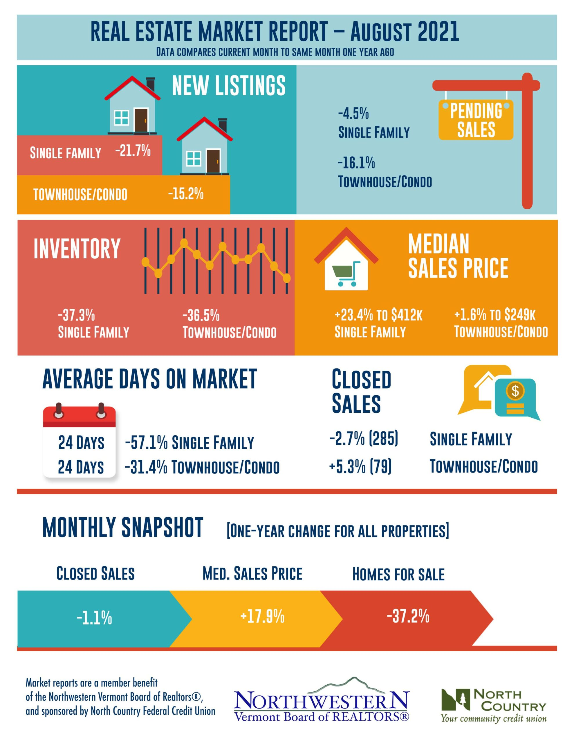 Vermont Real Estate Market Report - August 2021