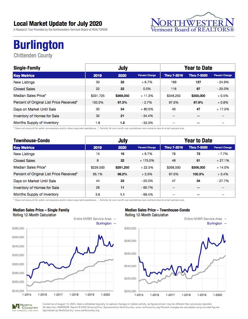 Burlington Local Market Update