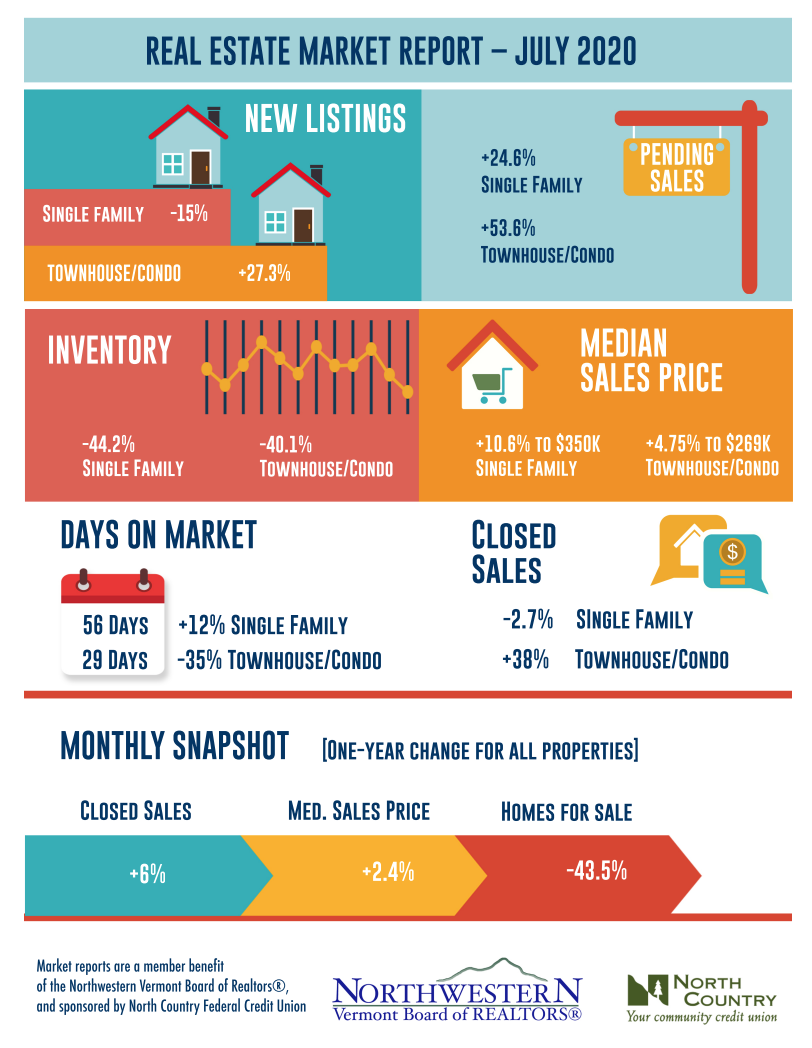NW Real Estate Market Report - July 2020