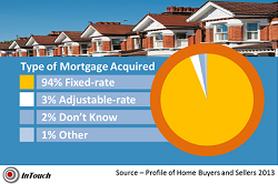 mortgage rate comparison chart 2013