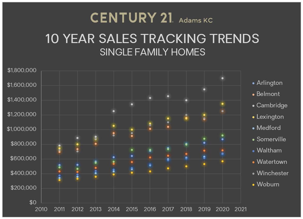 10 year sales data