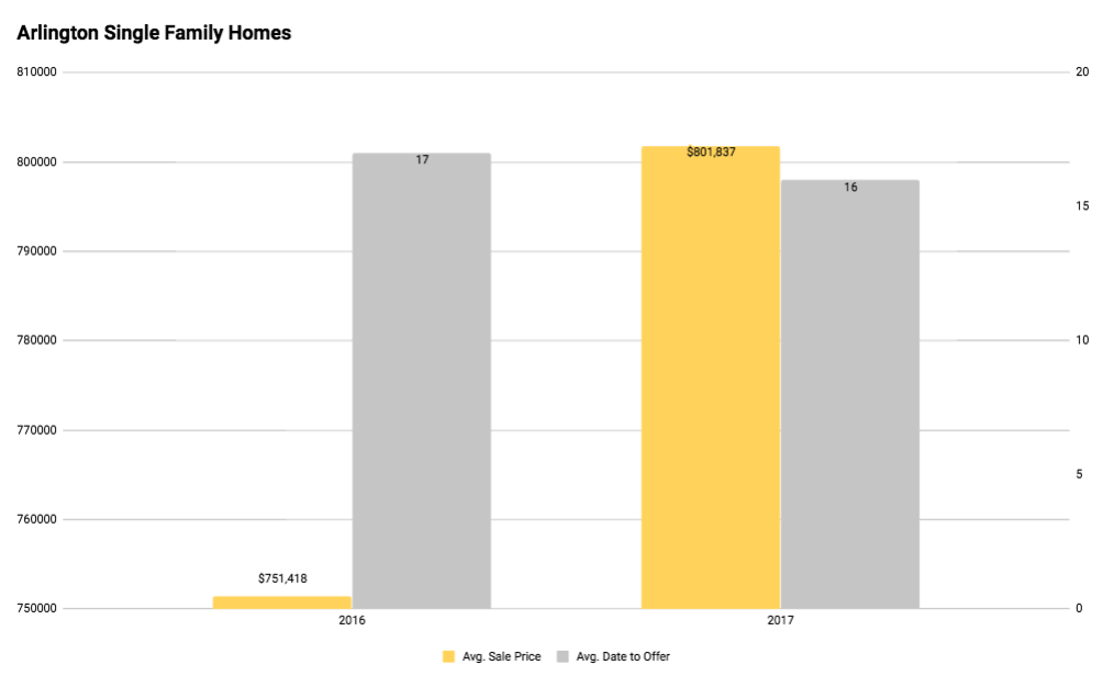 Arlington MA Single Family Homes Price vs. Days to Offer