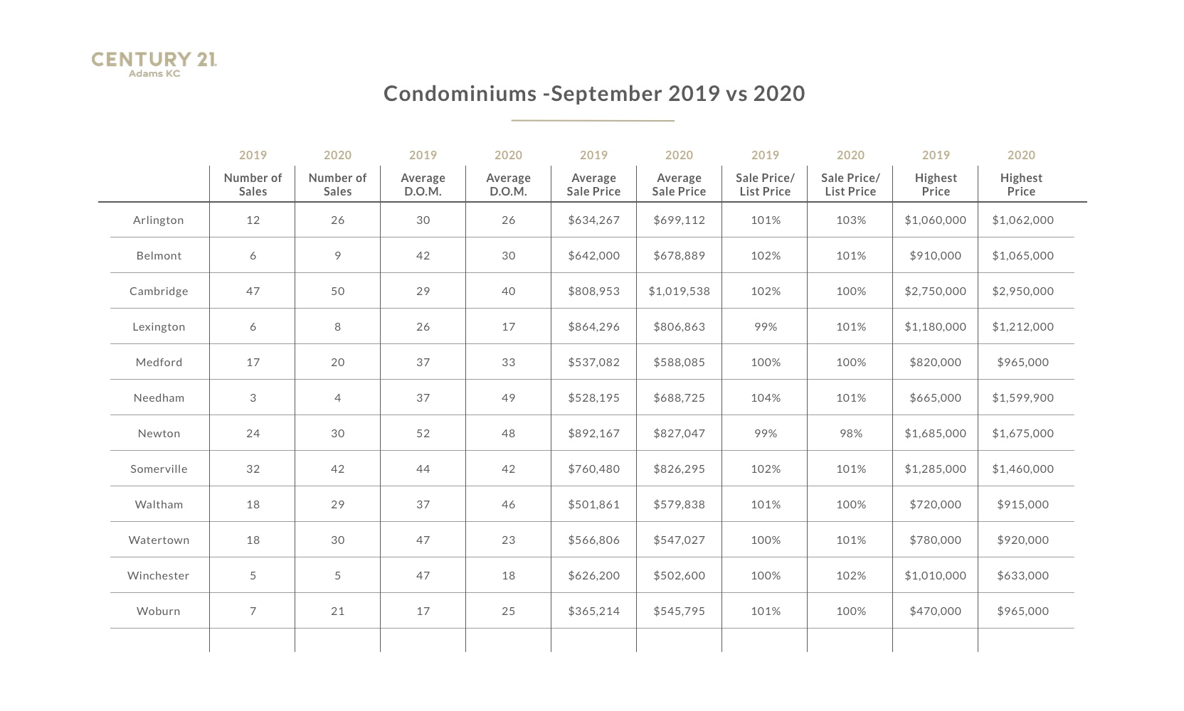 A chart with data from the 2020 Greater Boston real estate market report- condos, September 2020