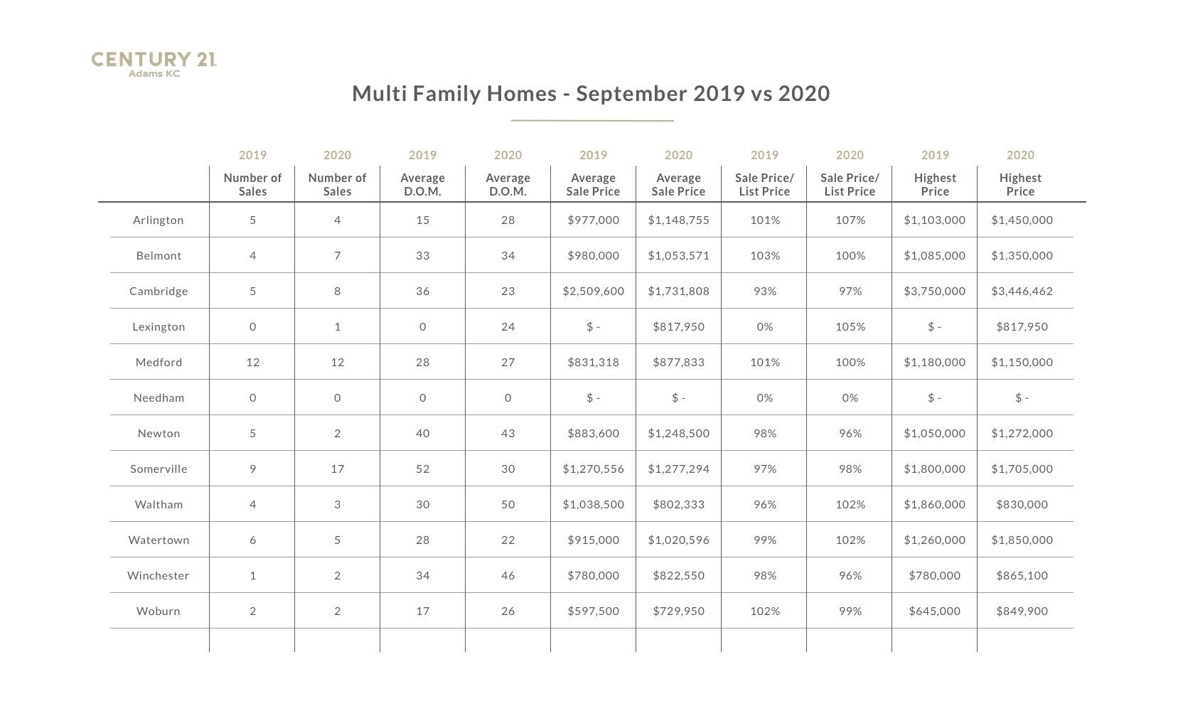 A chart with data from the 2020 Greater Boston real estate market report- multi-family homes, September 2020
