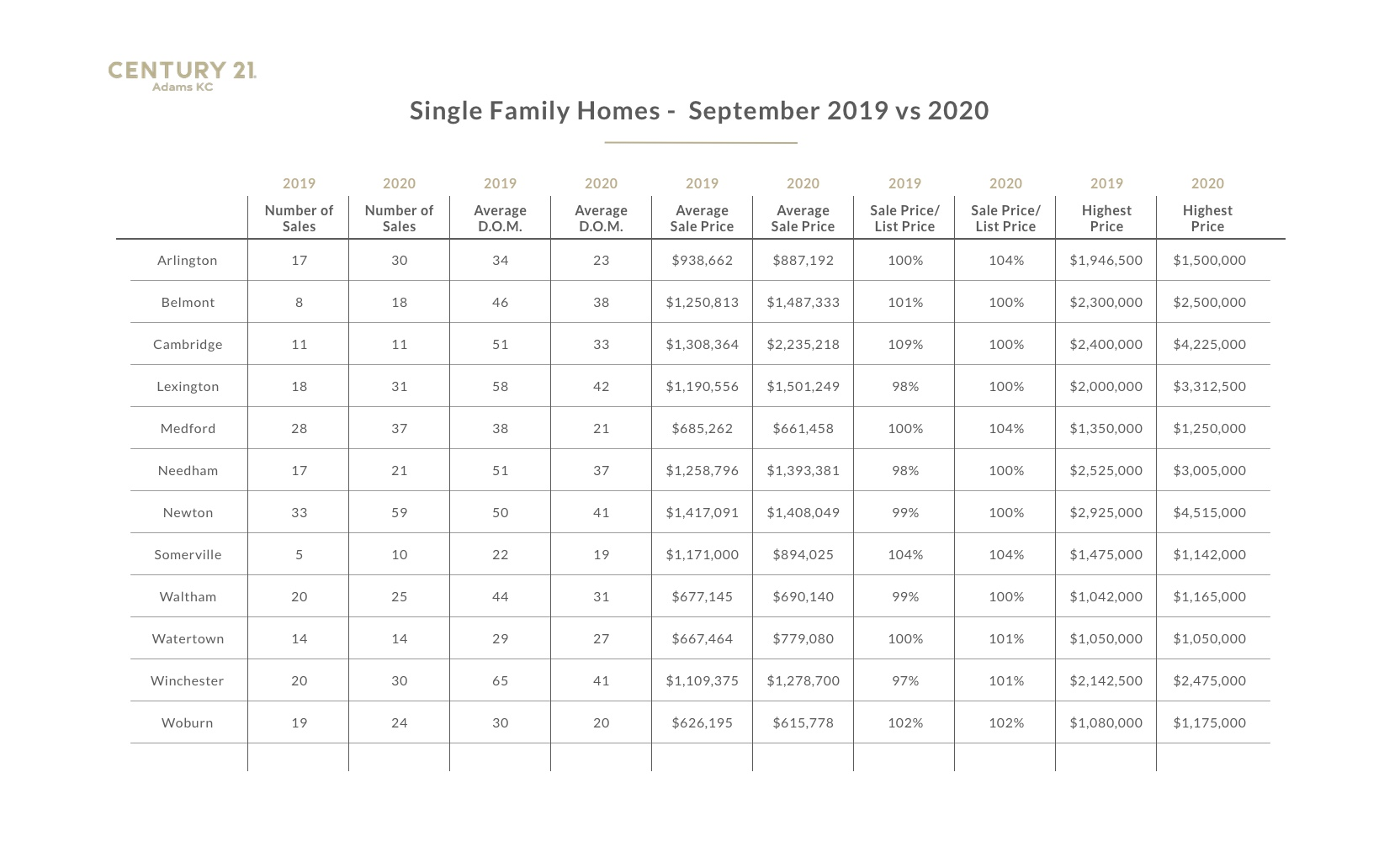 A chart with data from the 2020 Greater Boston real estate market report- single family homes: September 2020