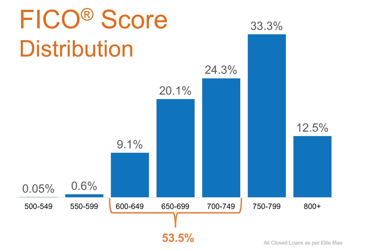 FICO Score Distribution Chart