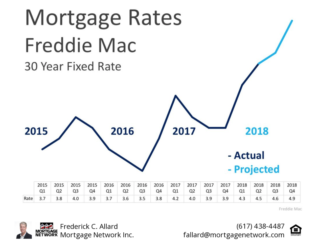 Mortgage Rates Continue to Climb