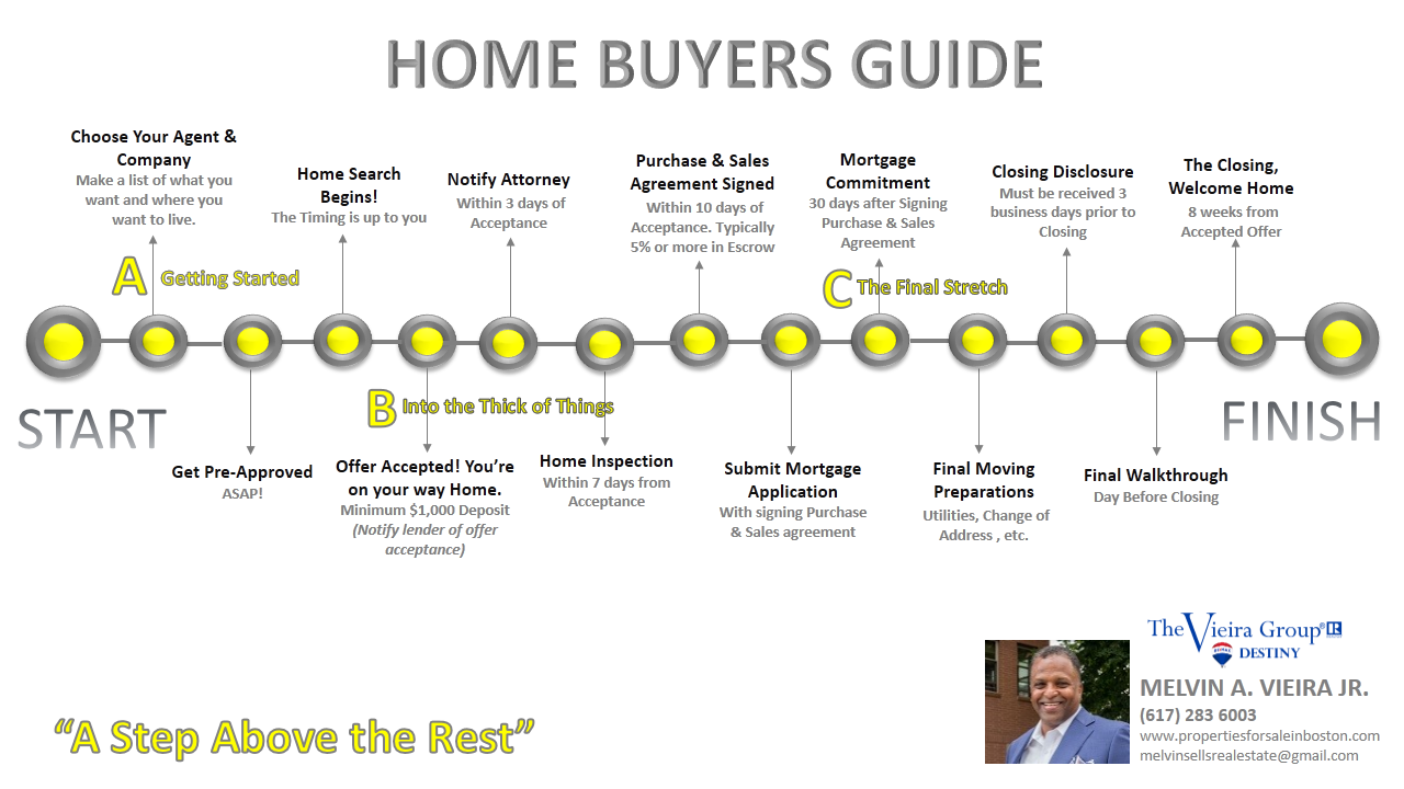 Home Buying Timeline - Melvin A Vieira Jr