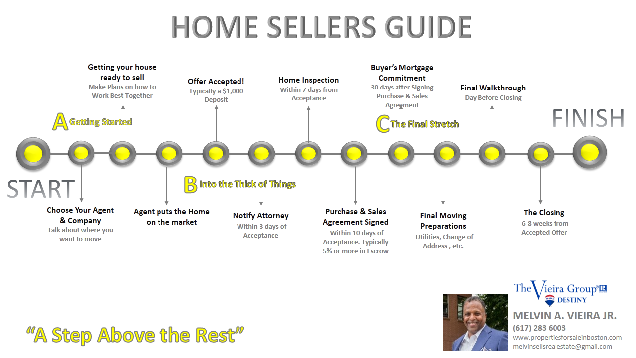 Sellers Transaction Guide