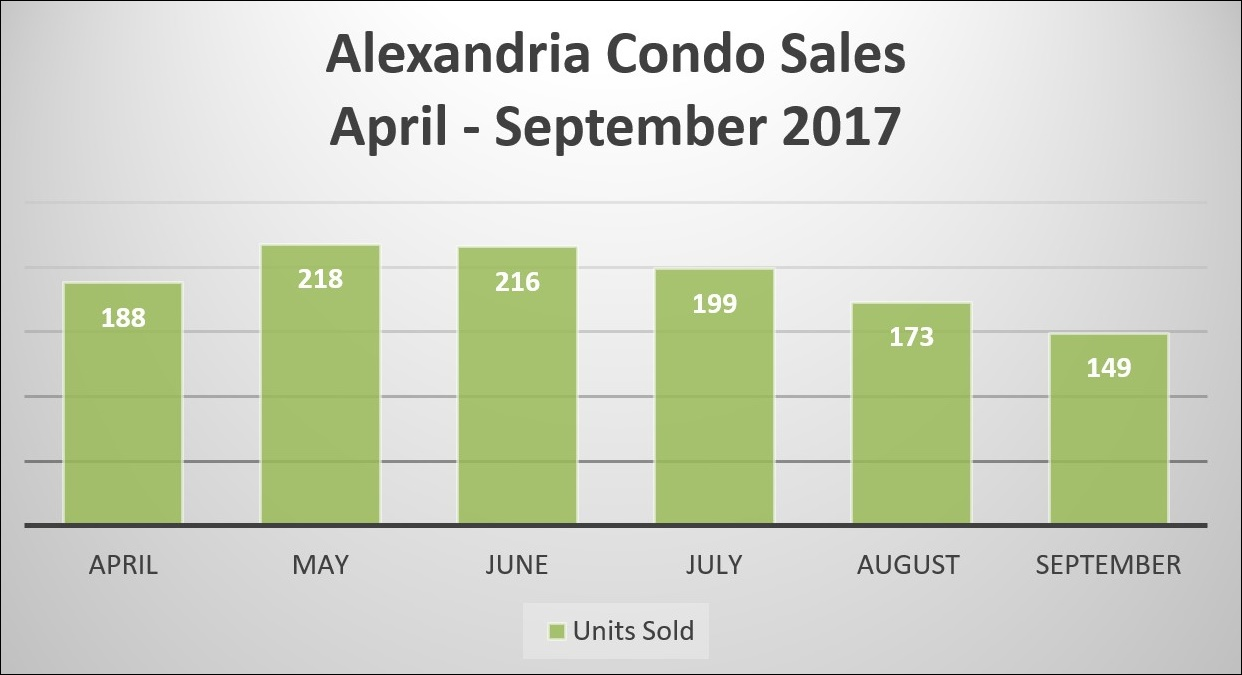 Condo Sales in Alexandria September 2017