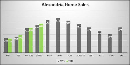 Alexandria Real Estate Market Report