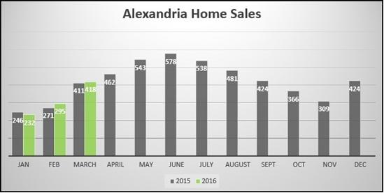 Alexandria Market Report March 2016