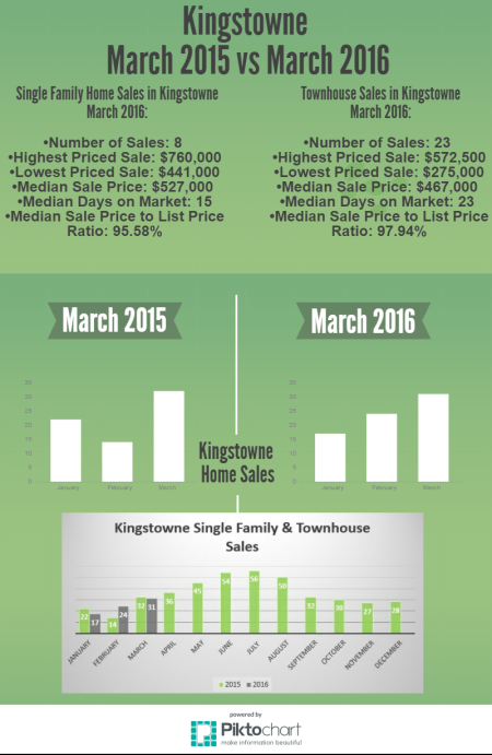 Kingstowne in Alexandria Real Estate Market Report 2016