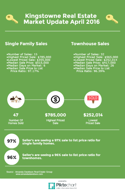 Kingstowne Real Estate Market Report April 2016