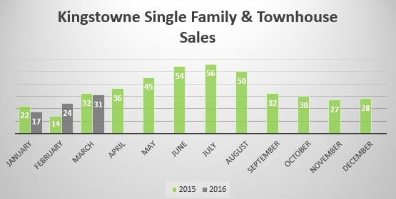Kingstowne Real Estate Market Report