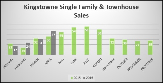 Kingstown Real Estate Market Report April 2016