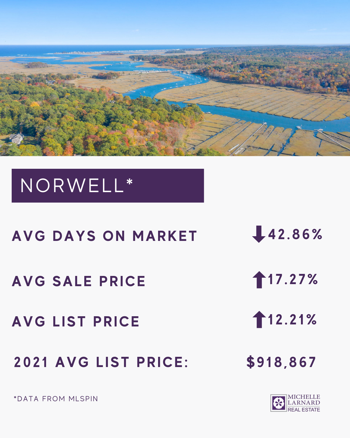 norwell real estate