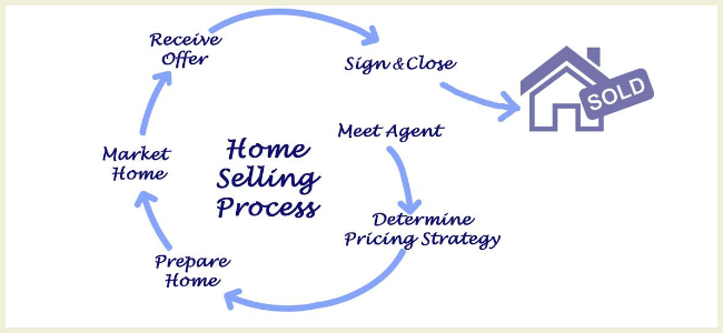 Home Pricing Best Practices