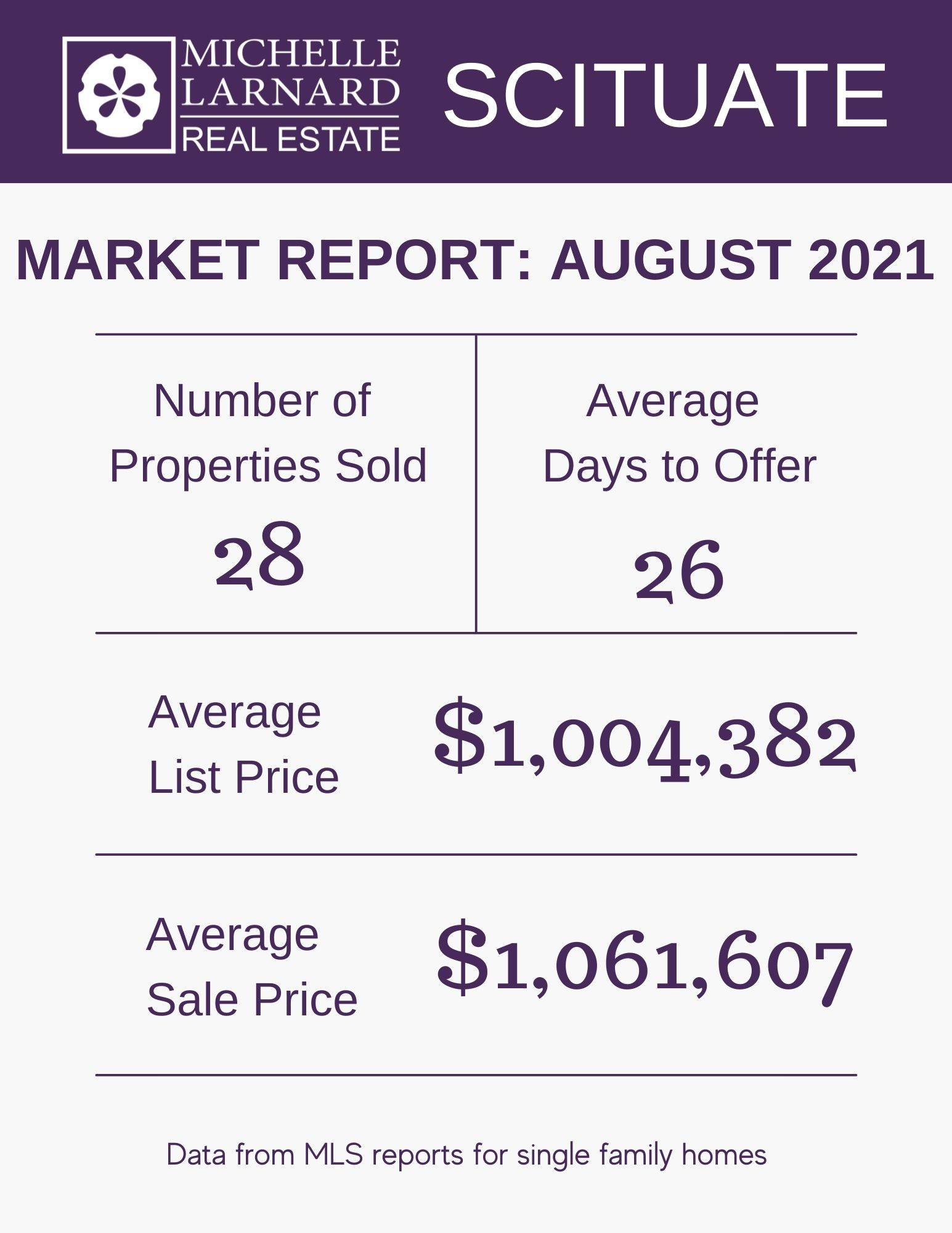 Scituate Real Estate Market Report