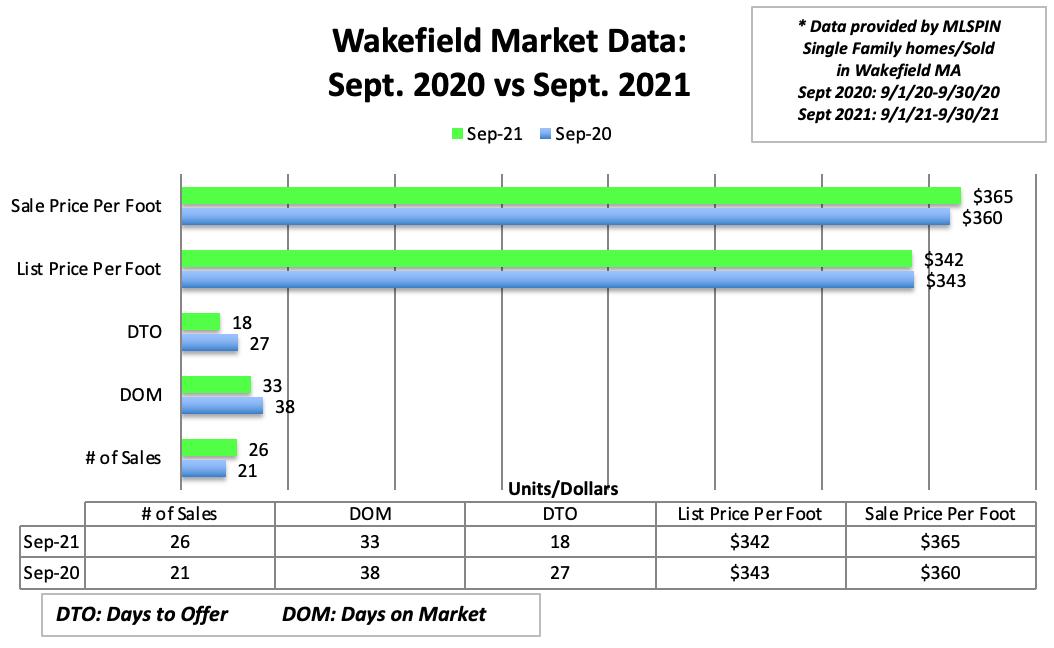Wakefiled Market Data: April 2020 vs. April 2021