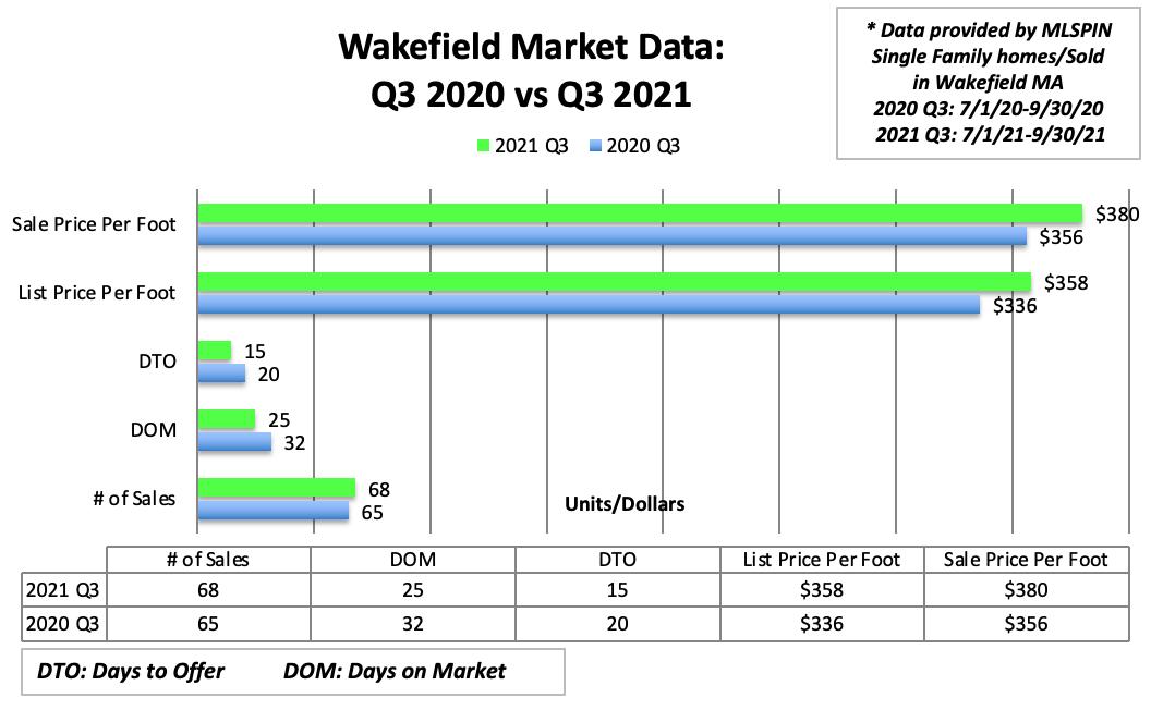 Wakefield Market Data: Q1 2020 vs. Q1 2021