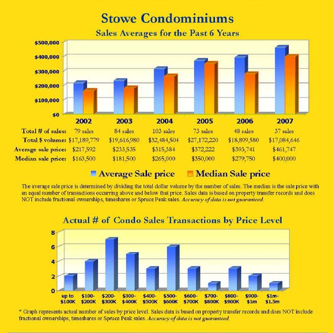 Stowe Condo/Townhouse Sales Averages for the Past 6 Years