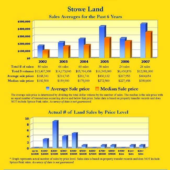 Stowe Land Sales Averages for the Past 6 Years