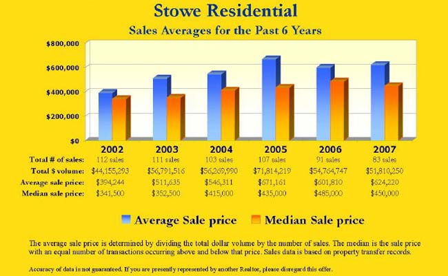 Stowe Residential Sales Averages for the Past 6 Years
