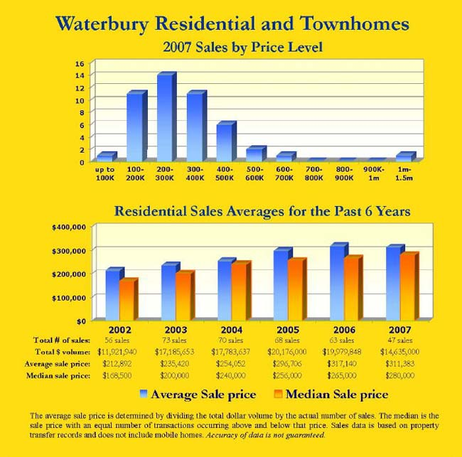 Waterbury Residential and Condo/Townhouse Sales Averages for the Past 6 Years