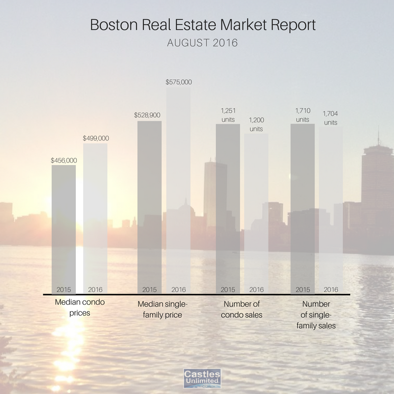 boston real estate market report 2016