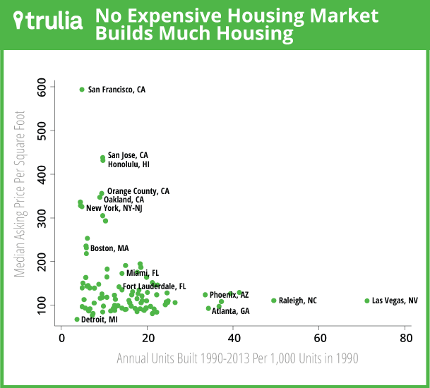 Trulia_MiddleClassReport_Scatterplot