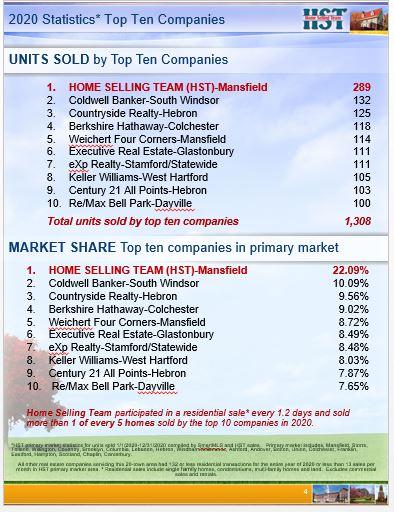 2020 Top 10 Companies: HST #1 in 2 Categories