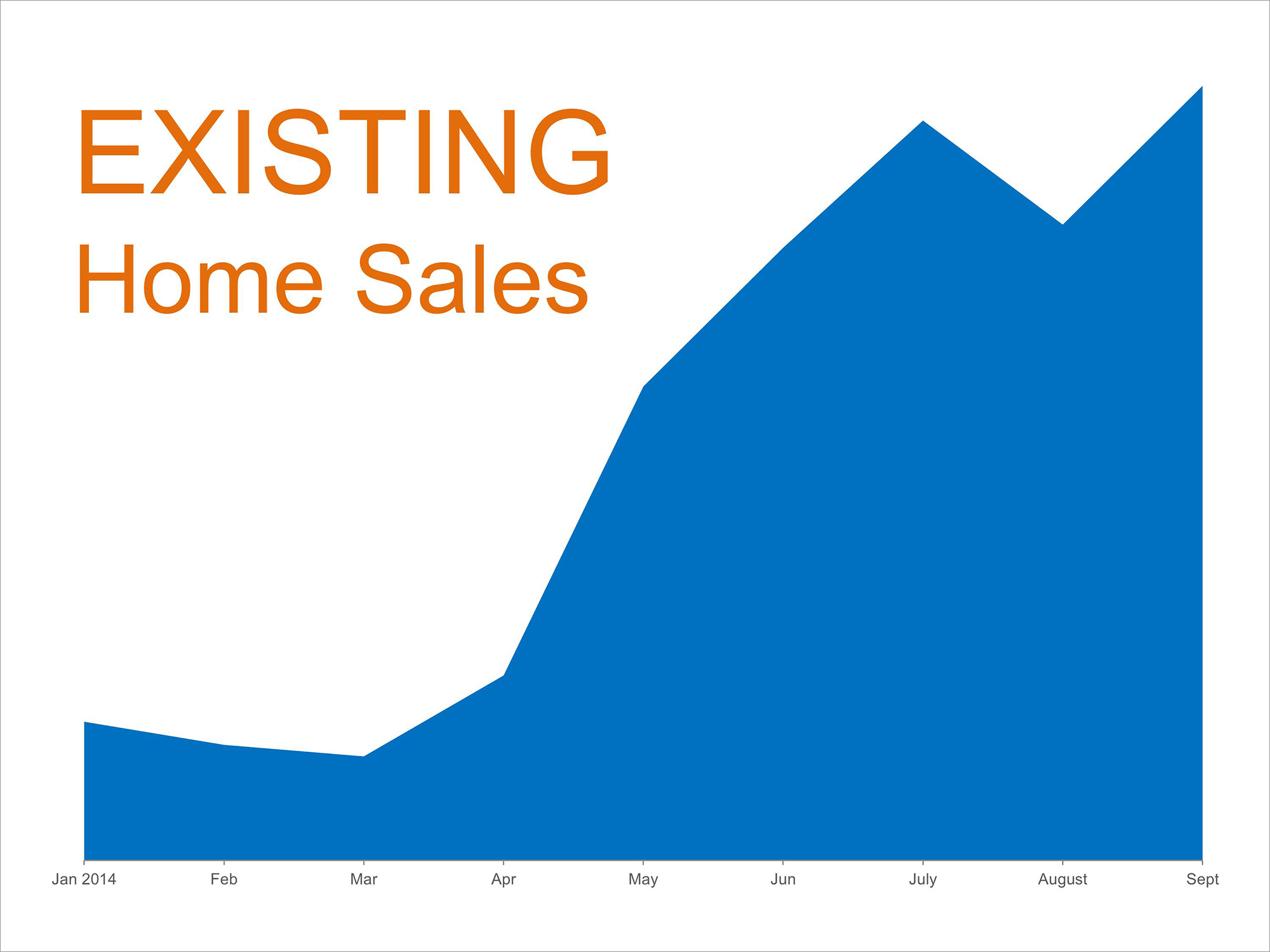 Home Sales Hit Highest Levels of 2014 | Keeping Current Matters
