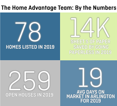 The Home Advantage Team: By The Numbers