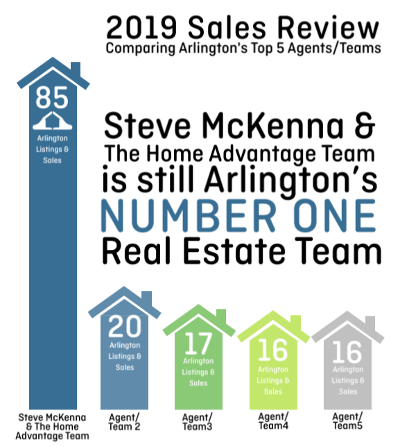 Top Real Estate Agent Arlington MA: The Home Advantage Team