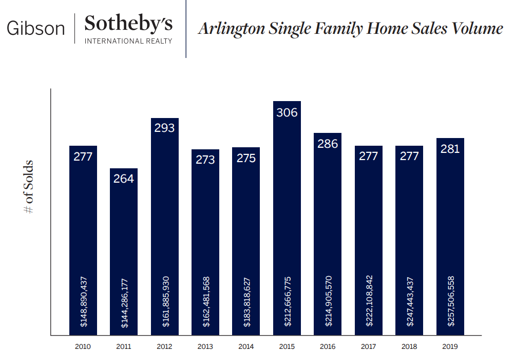 Arlington Single Family Home Sales by Volume