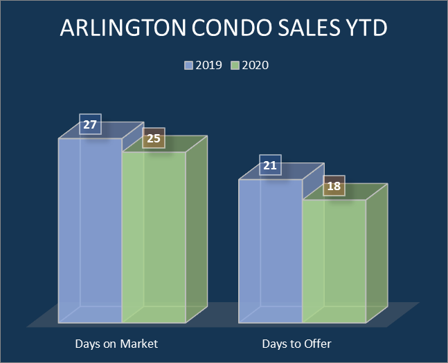 Arlington condo home sales (days on market)