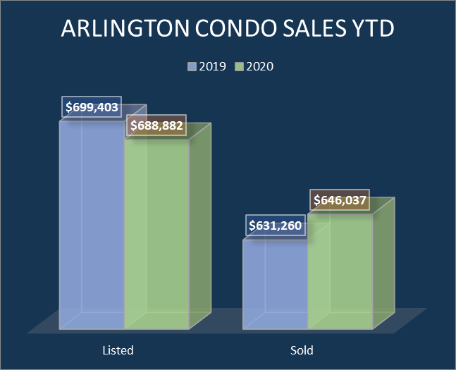 Arlington condo home sales (listed and sold)