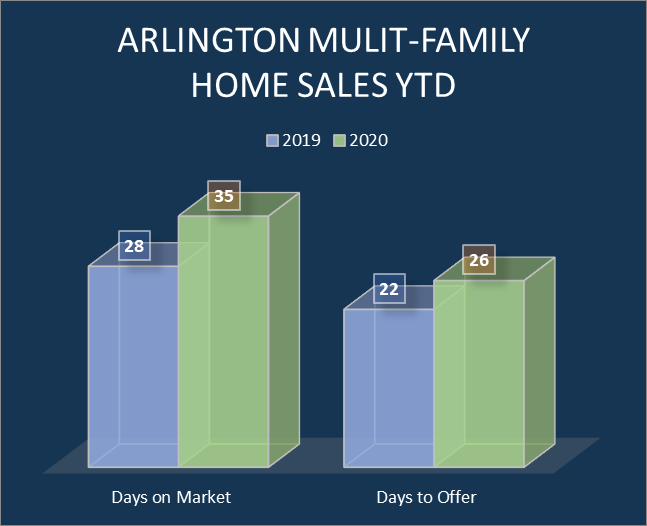 Arlington Multi-family home sales (days on market)