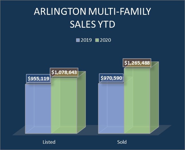 Arlington Multi-family home sales (listed and sold)