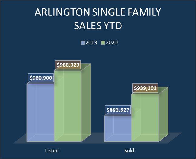 Arlington Single-family home sales (listed and sold)