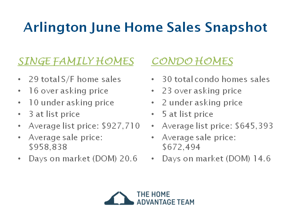 Arlington June 2019 Home Sales Update