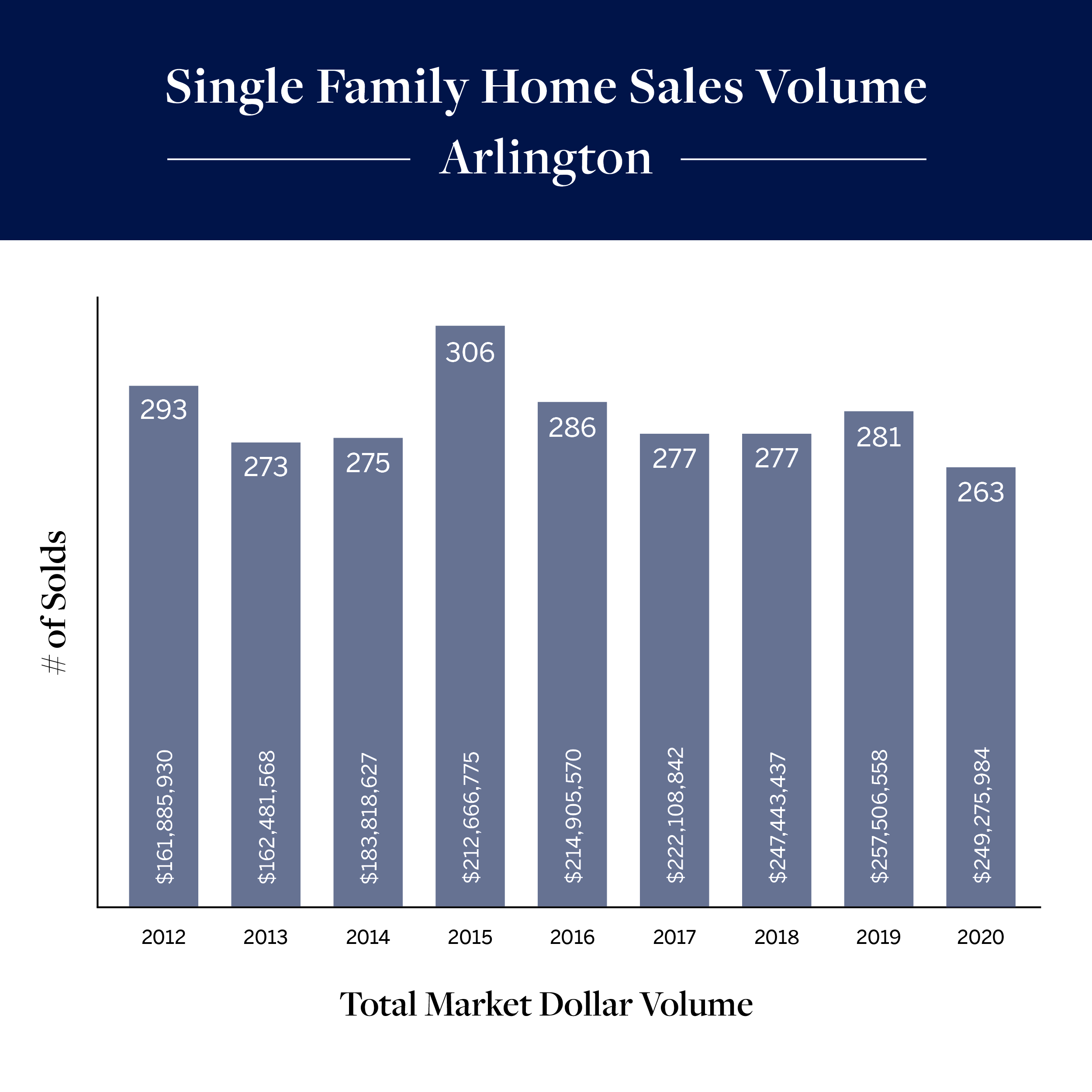 Single Family Home Sales Volume