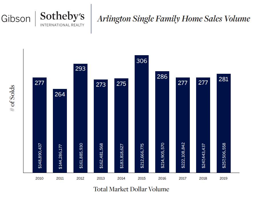 Arlington Single Family Home Sales Volume